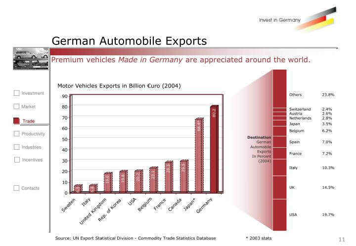 German Automobile Exports