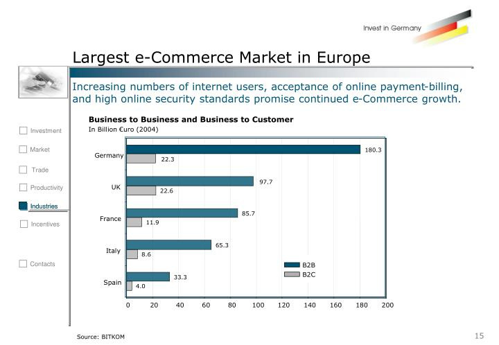Largest e-Commerce Market in Europe