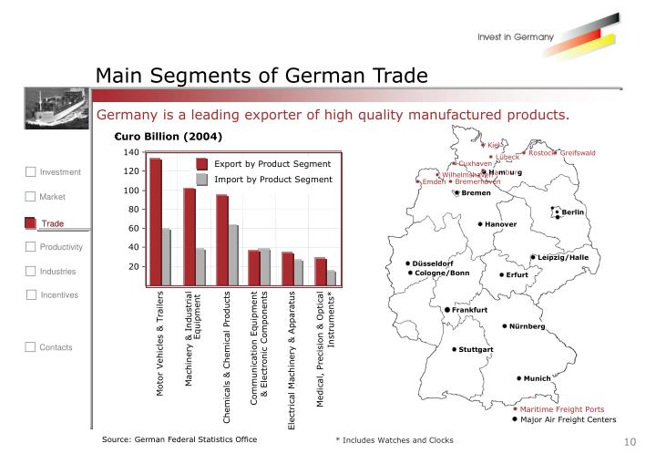 Main Segments of German Trade