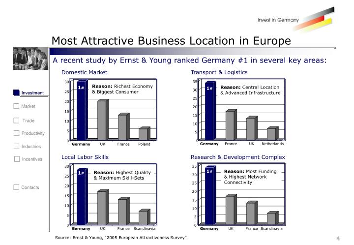 Most Attractive Business Location in Europe