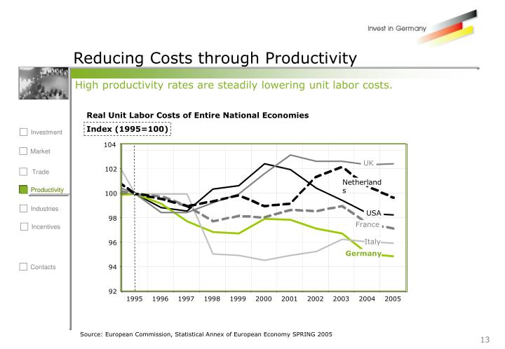 Reducing Costs through Productivity