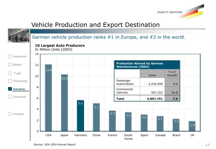 Vehicle Production and Export Destination