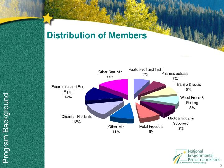 Distribution of Members