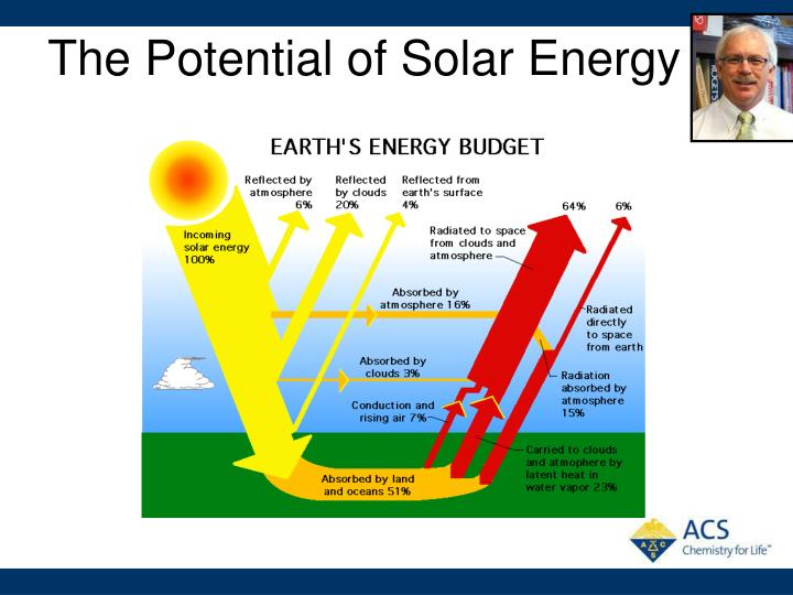 The Potential of Solar Energy