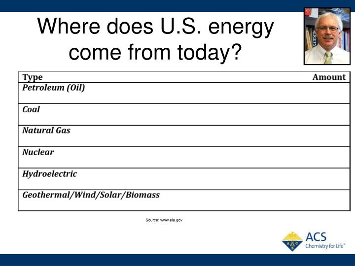 Where does U.S. energy come from today?