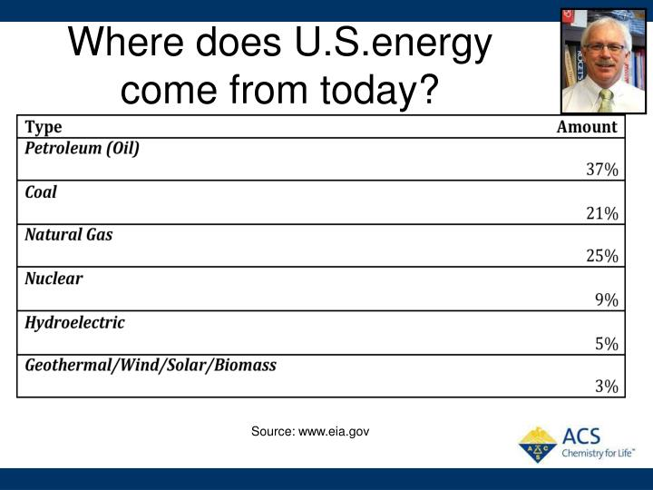 Where does U.S.energy come from today?
