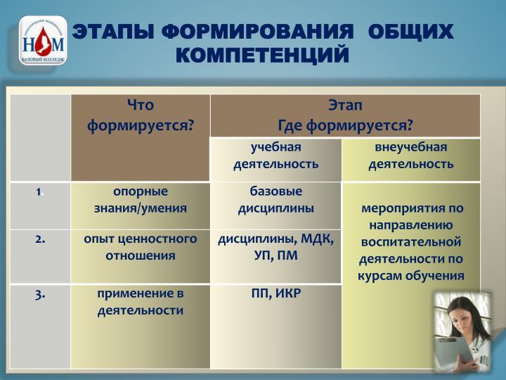 Этапы формирования  общих компетенций