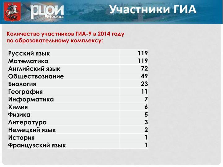 Количество участников ГИА-9 в 2014 году