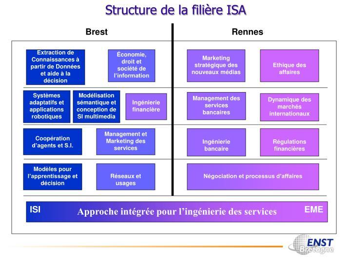 Structure de la filière ISA