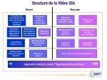 structure de la fili re isa