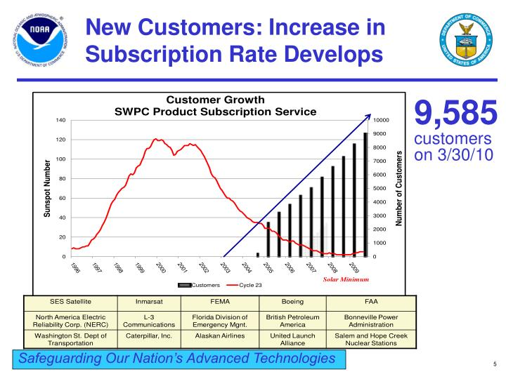 New Customers: Increase in Subscription Rate Develops