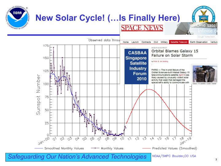New solar cycle is finally here