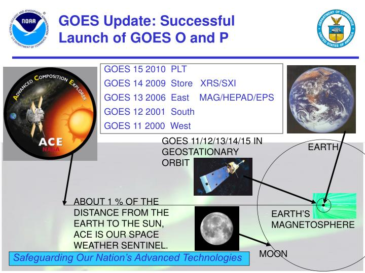GOES Update: Successful Launch of GOES O and P