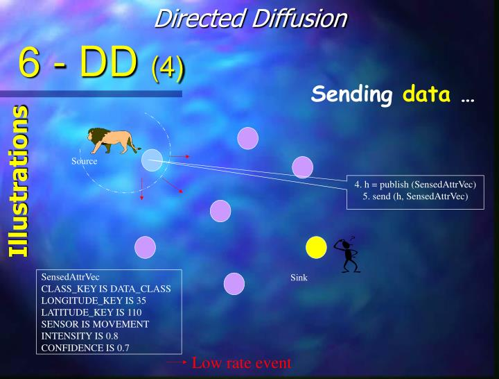 Directed Diffusion