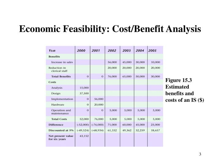 Economic feasibility cost benefit analysis