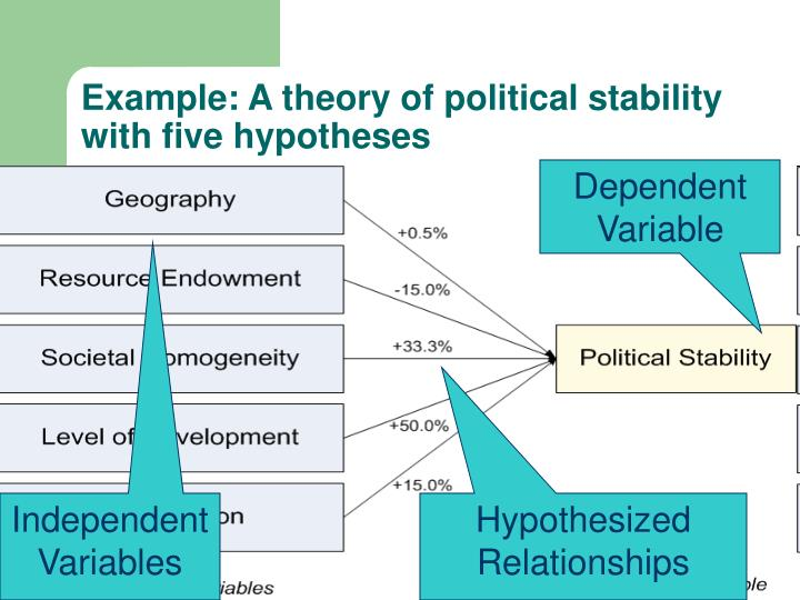 Example: A theory of political stability with five hypotheses