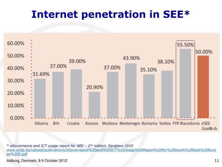 Internet penetration in SEE*