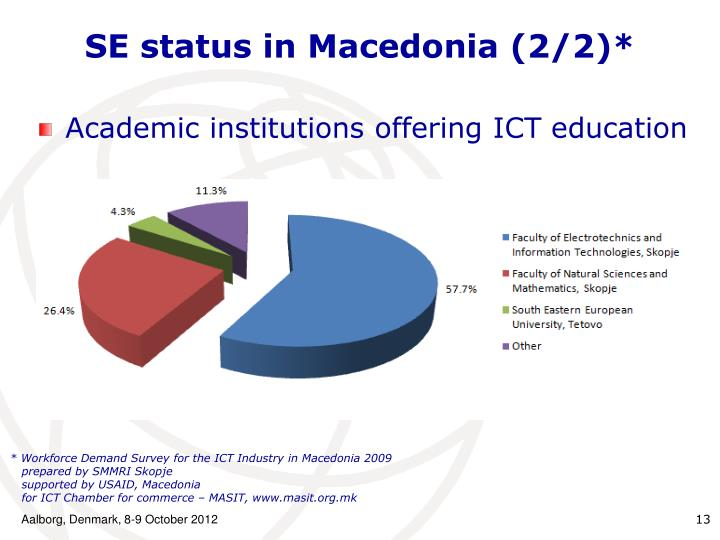 SE status in Macedonia (2/2)*