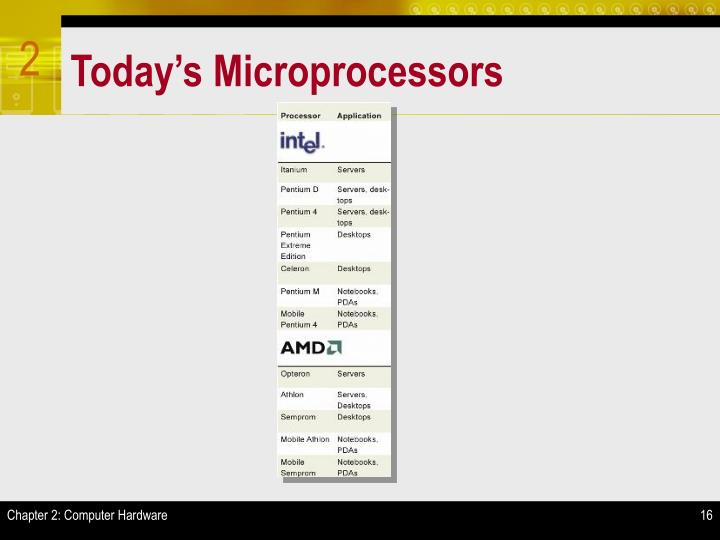 Today's Microprocessors