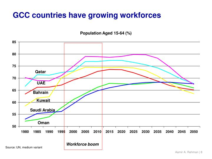 GCC countries have growing workforces