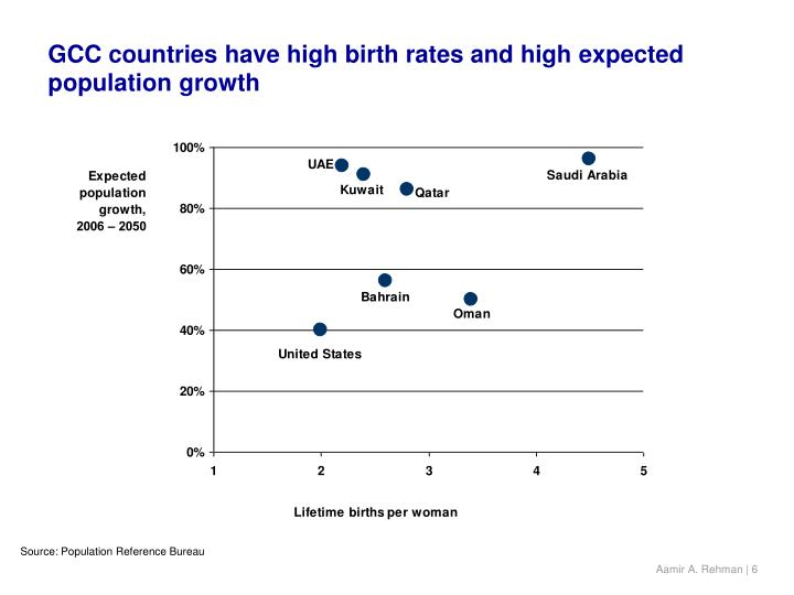 GCC countries have high birth rates and high expected population growth