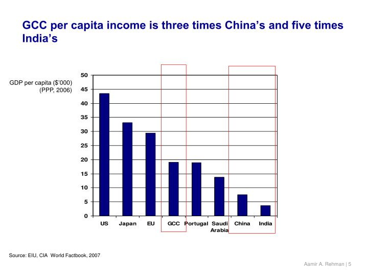 GCC per capita income is three times China's and five times India's
