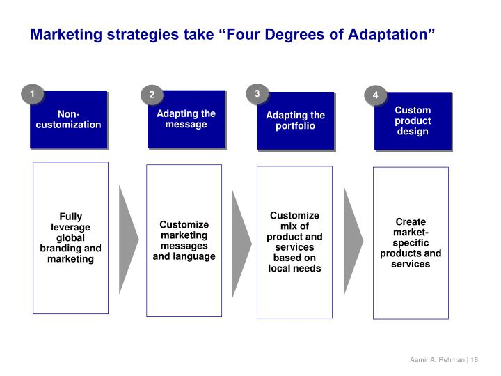 "Marketing strategies take ""Four Degrees of Adaptation"""