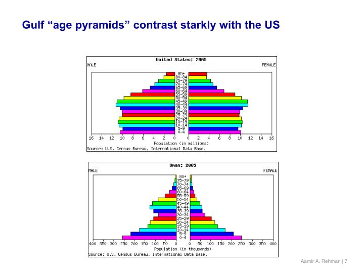 "Gulf ""age pyramids"" contrast starkly with the US"
