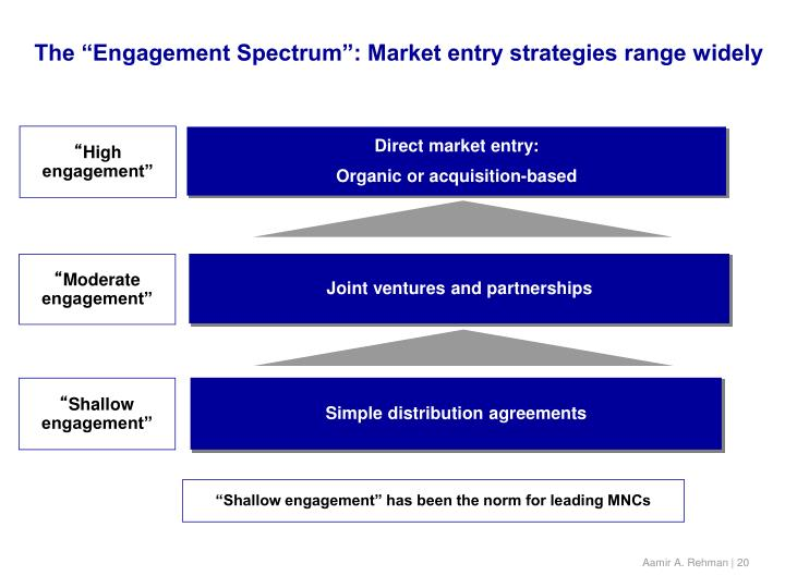"The ""Engagement Spectrum"": Market entry strategies range widely"