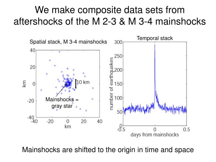 We make composite data sets from aftershocks of the M 2-3 & M 3-4 mainshocks