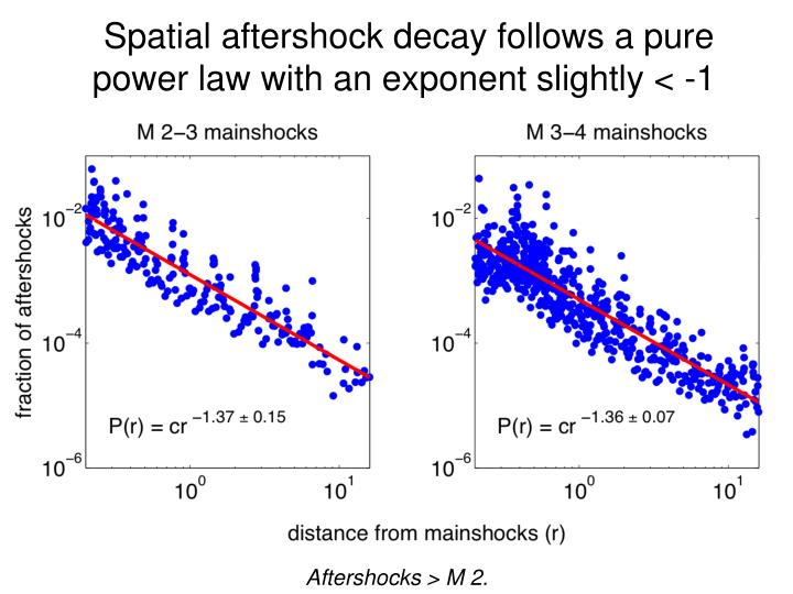 Spatial aftershock decay follows a pure power law with an exponent slightly < -1