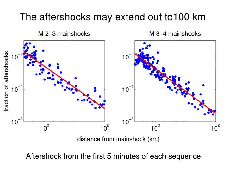 The aftershocks may extend out to100 km