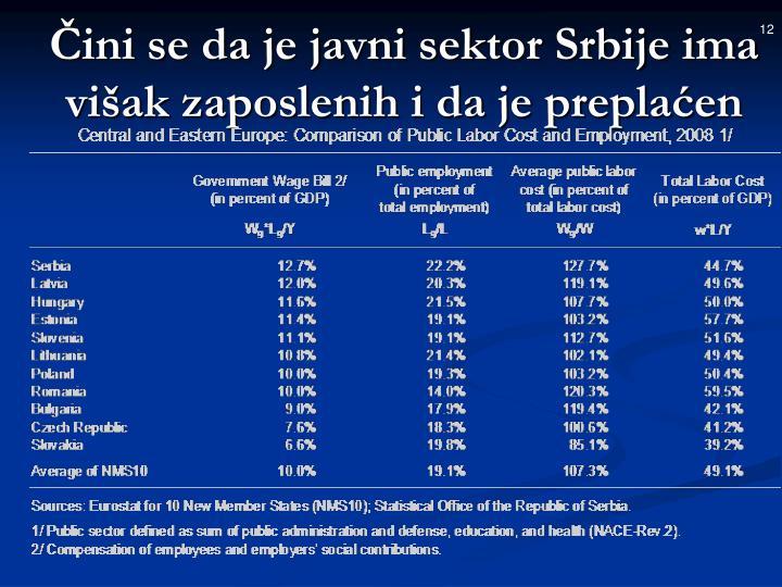 Čini se da je javni sektor Srbije ima višak zaposlenih i da je preplaćen