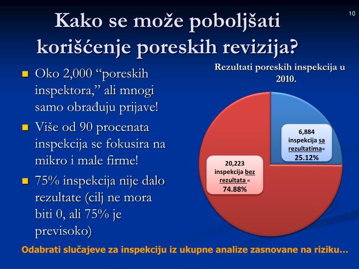 Rezultati poreskih inspekcija u