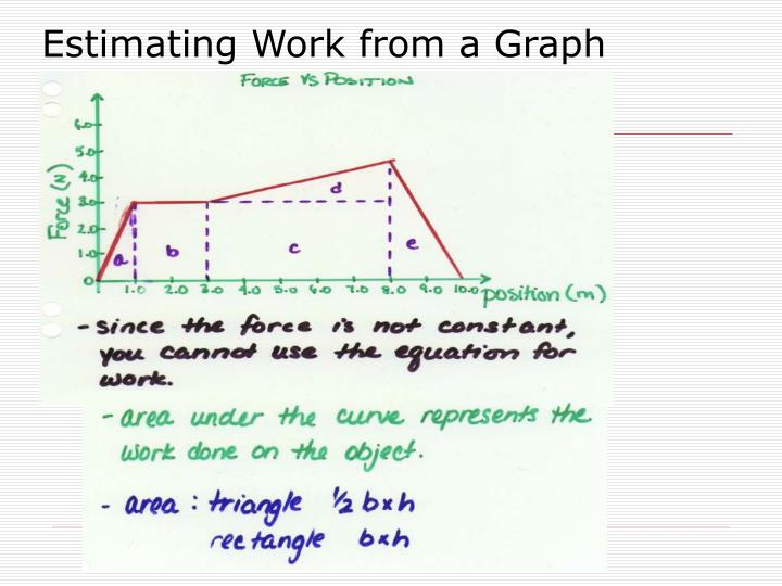 Estimating Work from a Graph