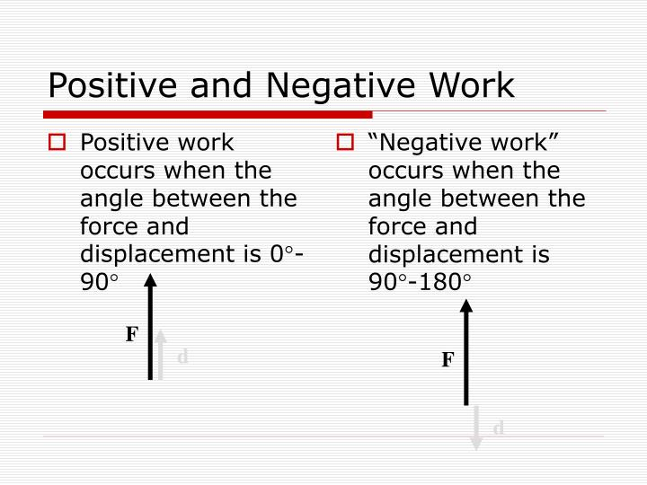 Positive work occurs when the angle between the force and displacement is 0