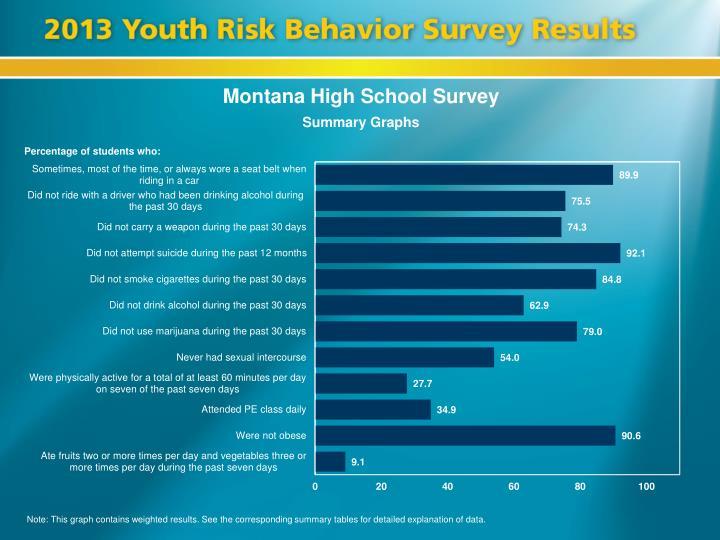 Montana High School Survey