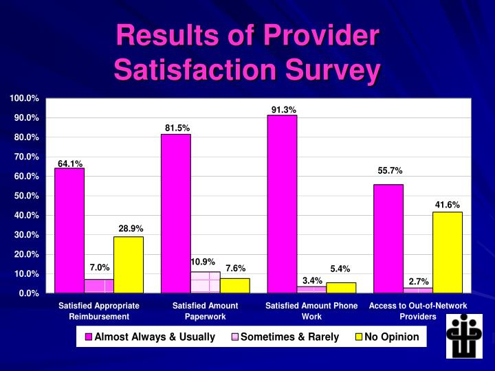 Results of Provider
