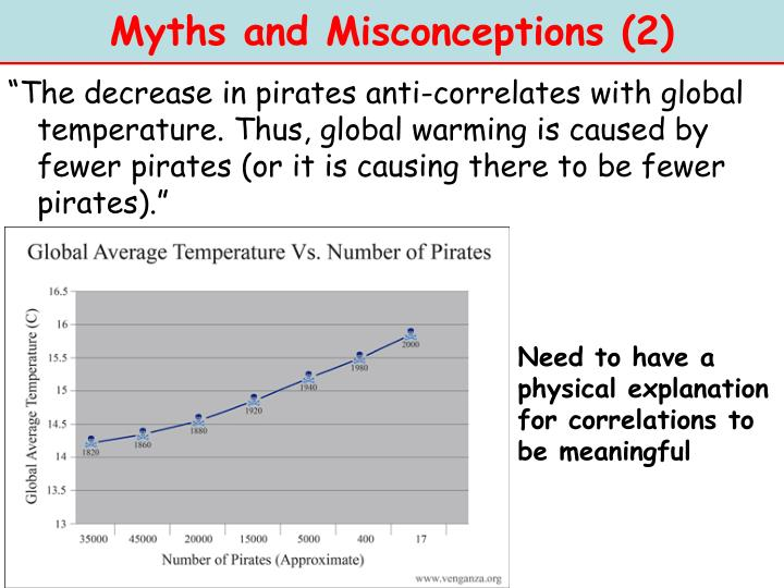 Myths and Misconceptions (2)