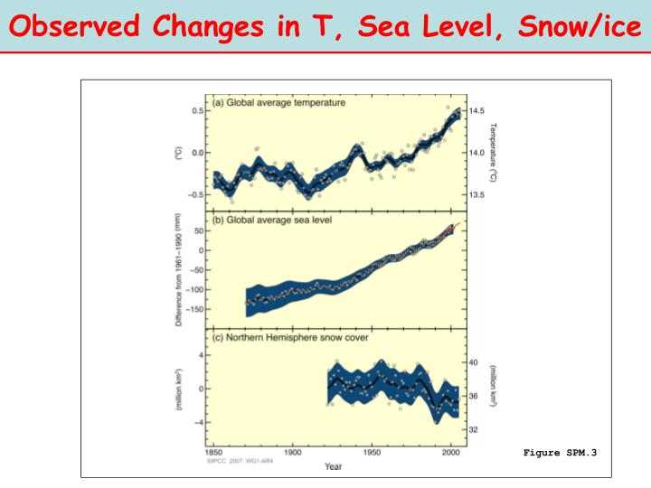 Observed Changes in T, Sea Level, Snow/ice