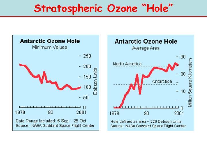 """Stratospheric Ozone """"Hole"""""""