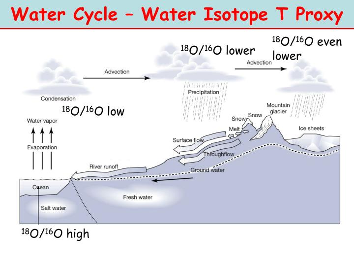 Water Cycle – Water Isotope T Proxy