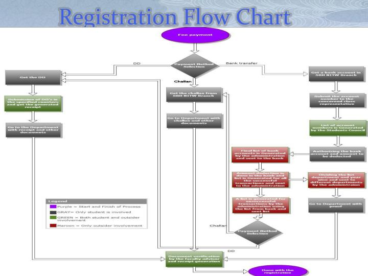 Registration Flow Chart