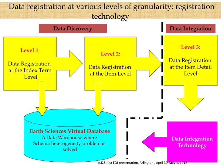 Data registration at various levels of granularity: registration technology