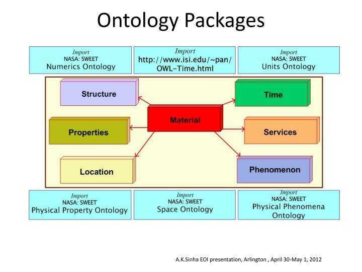 Ontology Packages