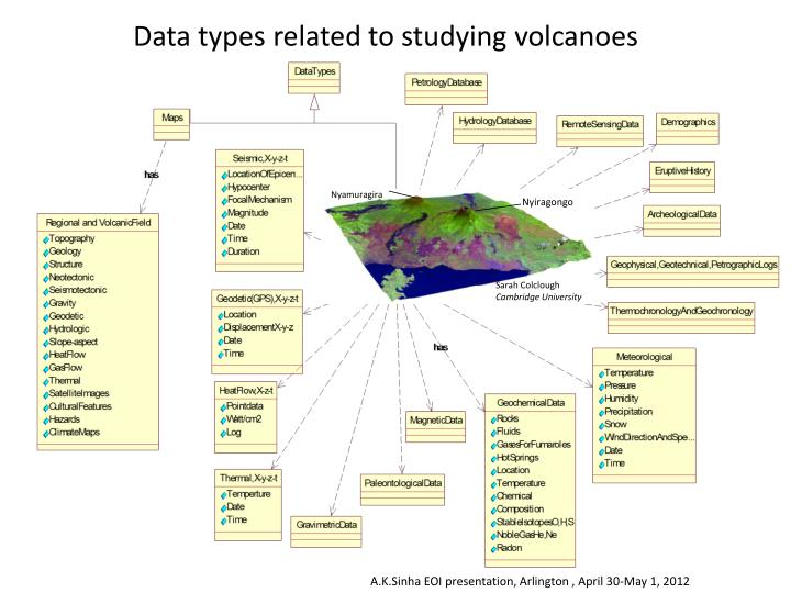Data types related to studying volcanoes