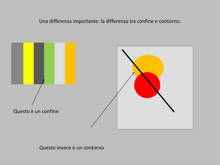 Una differenza importante: la differenza tra confine e contorno.