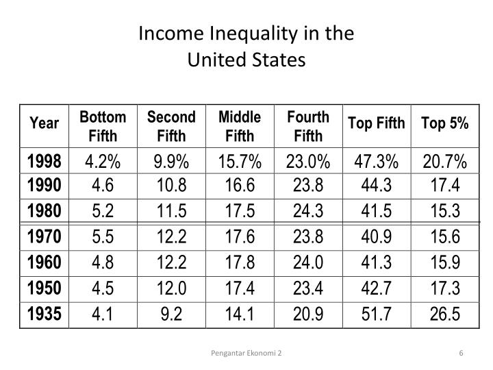 Income Inequality in the