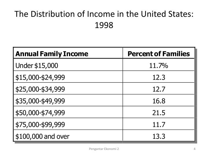 The Distribution of Income in the United States:  1998
