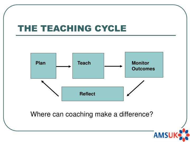 THE TEACHING CYCLE
